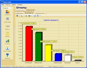 CRM Quick Sales: Гистограмма